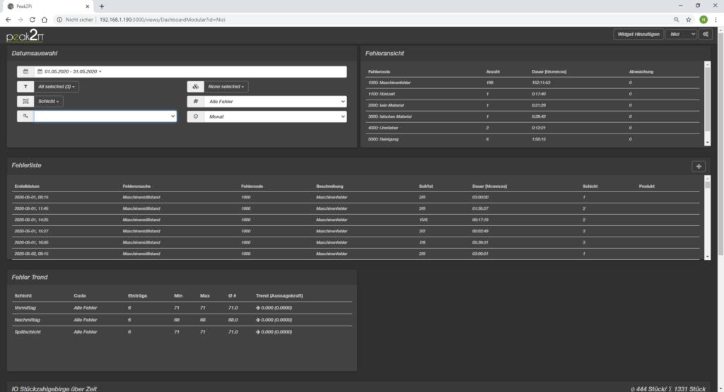 Analysedashboard